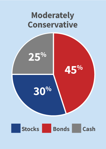Moderately Conservative Pie Chart - 45% Bonds, 30% Stocks, 25% Cash